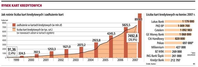 Na koniec <strong>2008</strong> roku będzie 10 mln kart kredytowych