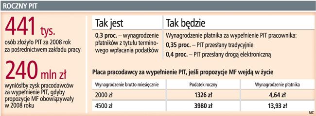 Opóźnienie <strong>w</strong> zapłacie PIT za pracownika pozbawi szefa wynagrodzenia za deklarację