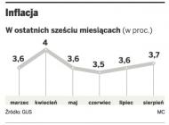 <strong>Inflacja</strong> w sierpniu wzrosła przez drogą żywność