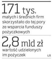 W 2010 roku 1,6 mld zł na inwestycje <strong>dla</strong> firm z <strong>funduszy</strong> pożyczkowych