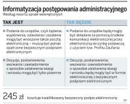 Mieszkańcy gmin nie korzystają z możliwości przesyłania e-dokumentów do urzędów