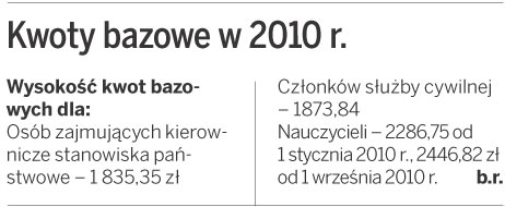 Sfera budżetowa: Podwyżki w <strong>2010</strong> roku otrzymają tylko nauczyciele