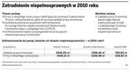 <strong>Niepełnosprawni</strong> nie dostaną wyższych dopłat do pensji w 2010 roku