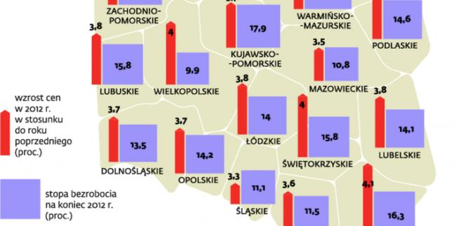 Gdzie największe bezrobocie, tam ceny rosną najszybciej