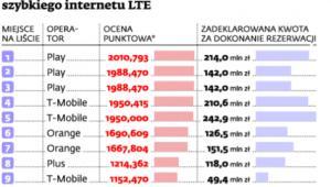 Wyniki przetargu na częstotliwości szybkiego internetu LTE