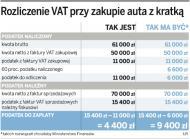 Jeszcze 8 miesięcy można odliczać <strong>VAT</strong> od aut i paliwa