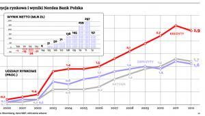 Pozycja rynkowa i wyniki Nordea Bank Polska