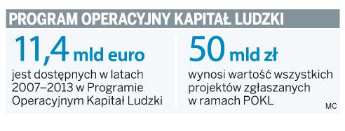 Fundusze unijne: mn