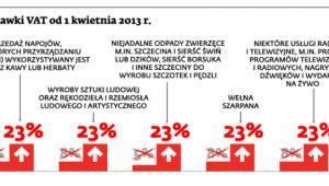 Nowe stawki VAT od 1 kwietnia 2013 r.