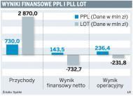 LOT chce od Portów Lotniczych 300 mln zł