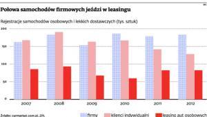 Połowa samochodów firmowych jeździ w leasingu