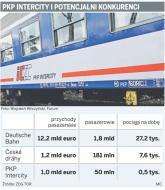 Zagraniczne firmy kolejowe opóźniają wejście do Polski