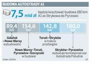Inwestor uspokaja: budowa A1 na Śląsk niezagrożona