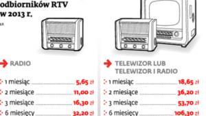 Wysokość opłat za używanie odbiorników RTV w 2013 r.