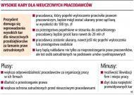 Nawet 20 mln zł kary dla firm za łamanie praw <strong>pracowników</strong>