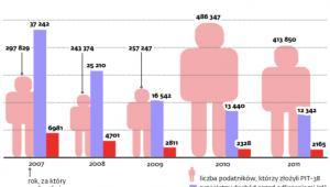 Rozliczenia w PIT a dochody z giełdy