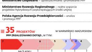 Partnerstwo publiczno-prywatne w Polsce