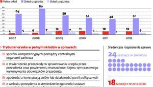 Orzecznictwo trybunału w liczbach