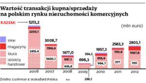Wartość transakcji kupna/sprzedaży na polskim rynku nieruchomości komercyjnych