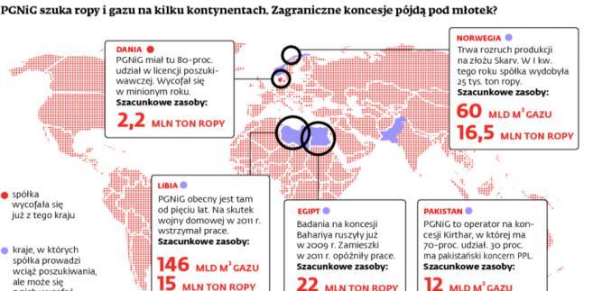 PGNiG szuka ropy i gazu na kilku kontynentach. Zagraniczne koncesje pójdą pod młotek?
