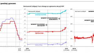 Stopa referencyjna NBP już poniżej 3 procent