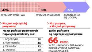 Międzynarodowy arbitraż inwestycyjny w liczbach