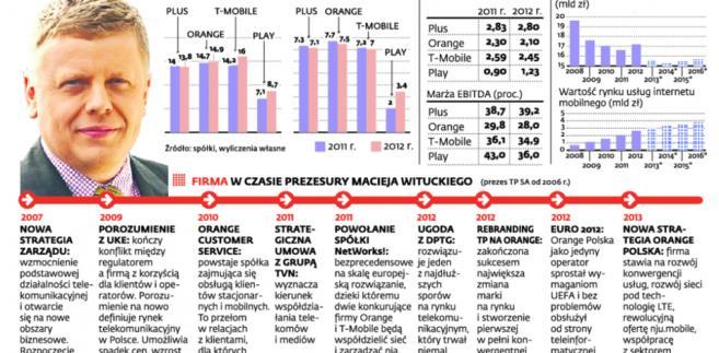 Jak zarabiają operatorzy komórkowi w Polsce