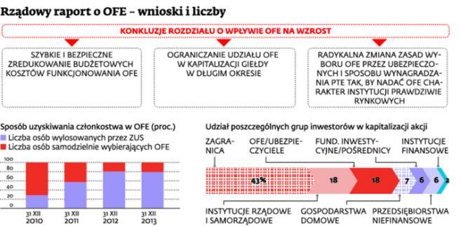 Rządowy raport o OFE – wnioski i liczby
