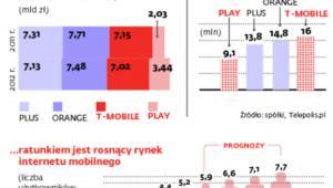 Polski rynek komórkowy