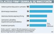 Nawet milion złotych dla pasjonatów technologii na inwestycje w multimedia