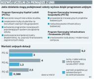 Tylko 30 proc. <strong>uczelni</strong> korzysta z funduszy UE