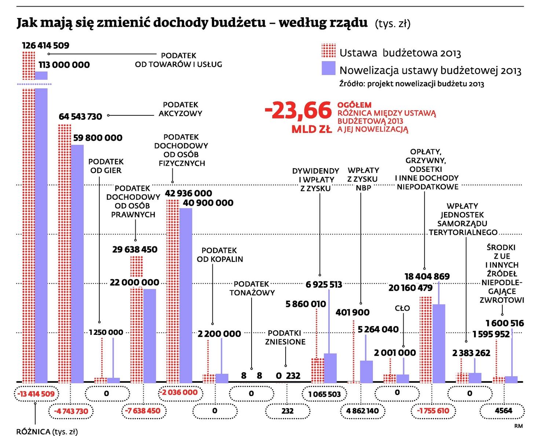 Dochody budżetu