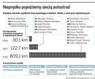 Ważą się losy <strong>autostrady</strong> A1 na Śląsk