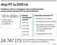 <strong>PIT</strong> za 2009 rok złożyło kilka procent podatników