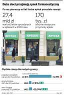W rodzinne <strong>apteki</strong> uderzy w tym roku fala bankructw