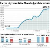 Polscy wydawcy książek idą na wojnę z Chomikiem