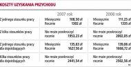 Dzięki zmianom podatnicy mogą zaoszczędzić kilkaset złotych