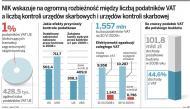 Raport NIK: państwo traci na karuzeli podatkowej