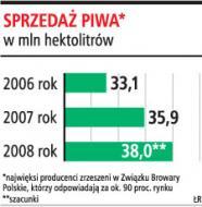 Polacy kupią 38 mln hektolitrów <strong>piwa</strong>