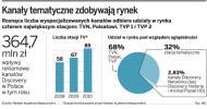 Polska najważniejszym rynkiem na mapie ekspansji Discovery w Europie Środkowo-Wschodniej