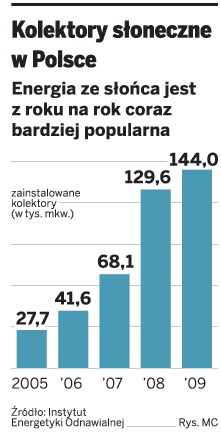 Panele słoneczne za pół ceny. 300 mln zł <strong>dla</strong> właścicieli domów