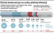 Telewizje kablowe: połączą się, by walczyć z TP SA