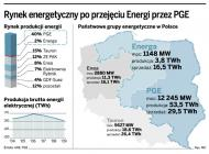 Nowy pomysł PGE: akcje <strong>Energi</strong> mogą trafić <strong>na</strong> warszawską <strong>giełdę</strong>