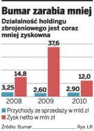 Dramat <strong>polskiej</strong> <strong>zbrojeniówki</strong> - Bumar bez zamówień, bez zysków