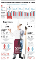 <strong>Unia</strong> Europejska opóźni emerytury
