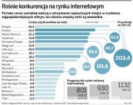 <strong>Wirtualna</strong> <strong>Polska</strong> walczy o drugą pozycję w internecie