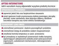 <strong>Apteki</strong> w sieci nie przestrzegają warunków dostaw leków