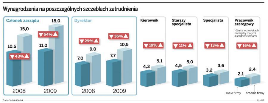 W małych i średnich firmach płace urosły – menedżerom o kilkanaście procent, pracownikom o kilka