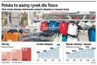 Tesco <strong>otworzy</strong> własne sklepy z odzieżą