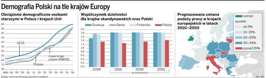 Jak uniknąć katastrofy na rynku pracy? Eksperci: zrównać wiek emerytalny, skrócić <strong>urlop</strong> <strong>wychowawczy</strong>